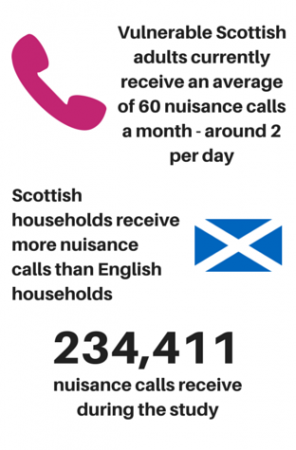 Vulnerable Scottish adults currently receive an average of 60 nuisance calls a month - 2 per day